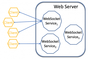 Websocket Picture
